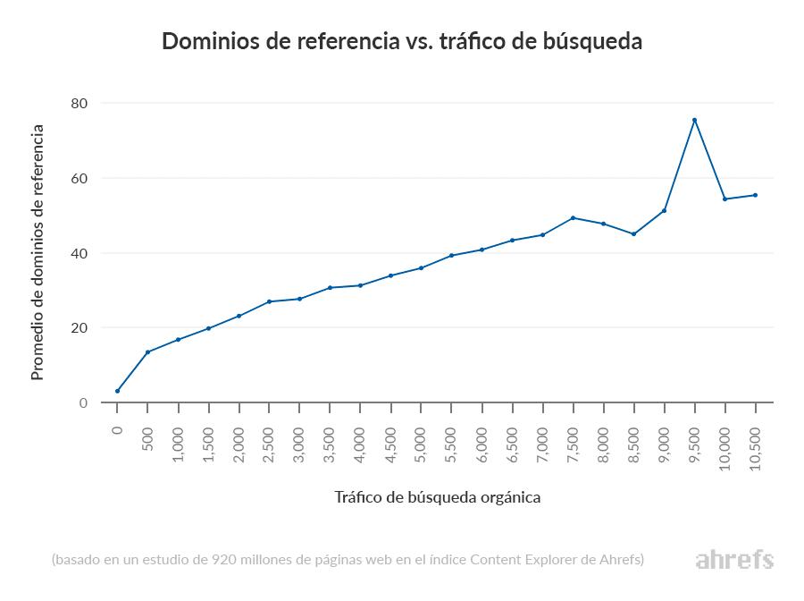 dominios de referencia vs trafico organico ahrefs