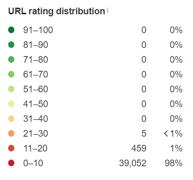 ahrefs - url rating distribution
