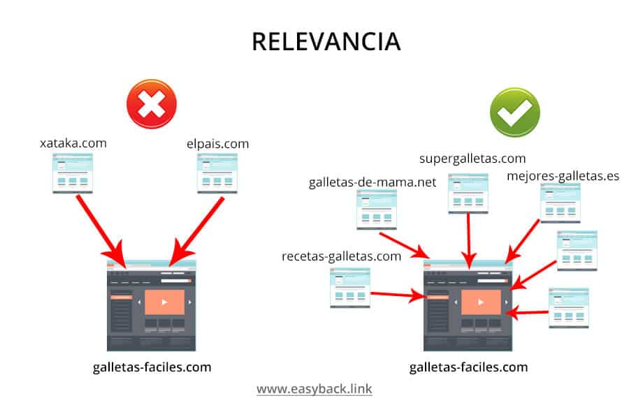 backlinks relevancia